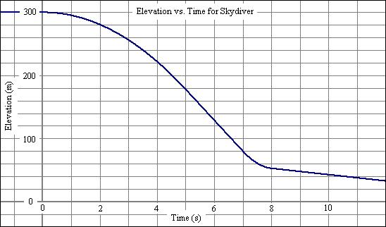 how to work out acceleration on a speed time graph